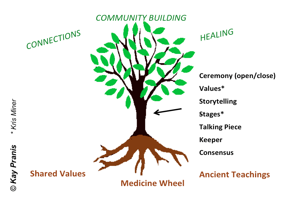 Key Elements Restorative Justice Circle