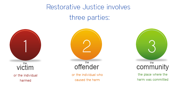 restorative-justice-three-parties